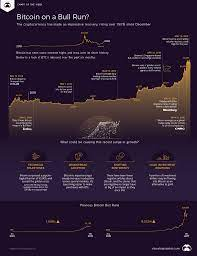Magnitude and duration of #bitcoin $btc bull market corrections from 2015 until 2021. The Beginning Of A Bitcoin Bull Run Visual Capitalist
