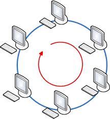 Классификация вычислительных сетей Реферат Топология Кольцо