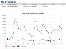Chart Reveals Unusual Patterns In Romneys Facebook