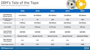 Lto Capacity Chart Ibms World Record 330tb Uncompressed Data On A Palm Sized