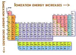 Ionization Energy Chart Ionization Energy Trend