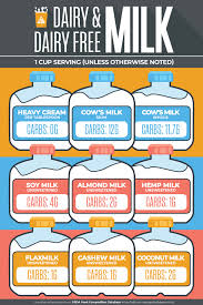 Low Carb Milks Ultimate Guide Free Printable Searchable Chart