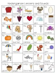 Letters And Sounds Chart Letters And Sounds Chart