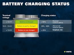 36 Volt Battery State Of Charge Chart Safe Charging Of Car Batteries