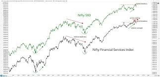 Nifty Options Charts Free The Two Most Important Charts In India All Star Charts