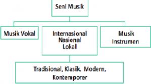 Home » seni musik dan lagu » contoh soal seni musik daerah di indonesia. Konsep Seni Musik Tradisional Dan Modern Ilmuseni Com