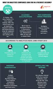 What Do Jobs Look For Infographic What Do Analytics Companies Look For In A Freshers