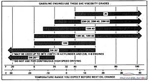 Motor Oil Viscosity Chart How Complicate To Choose Engine Oil From This Manual