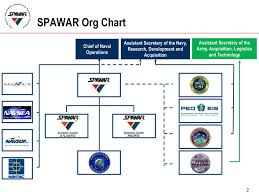 Department Of The Navy Org Chart Ppt Space And Naval Warfare Systems Command The Navys