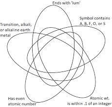 Elements Of A Venn Diagram 5 Star Elements Venn Diagram Quiz By Chenchilla