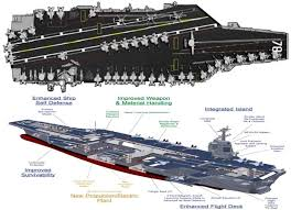 uss gerald ford bridge. uss gerald r. ford. new technologies, opportunities and spending uss ford bridge d