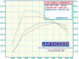 Ford Ecoboost Dyno Chart 2015 2016 F150 3 5l Ecoboost 5 Star Sct X4 Tuner W Custom Tunes 5s 7015 5s3515