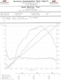 My Ls3 Dyno Numbers Thanks Spin Corvetteforum Chevrolet