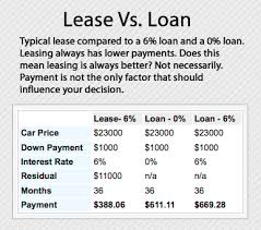 Leasing Versus Buying New Car How To Lease A Car The Advantages And Disadvantages Of