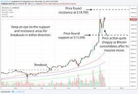 Btc Usd Price Currency Exchange Rates