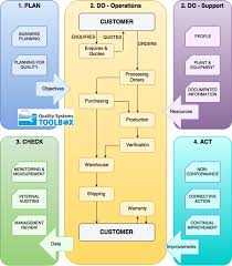 Using Process Maps Quality Systems Toolbox