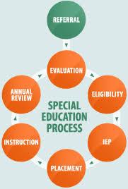 Special Education Process Flow Chart Texas Teach Now Teach All