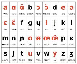 The international phonetic alphabet (ipa) is a system where each symbol is associated with a particular english sound. French Phonetic Alphabet French Lessons Online Paris