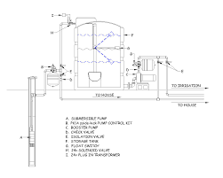 storage tank float switch control system terry love plumbing Water Tank Pressure Switch Wiring Diagram sensor on both pumps protects them from any kind of cycling, but in this case it is more to protect in case the well or the storage tank is pumped dry water tank pressure switch wiring diagram