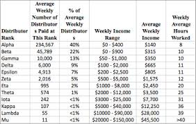 Mlm Income Claims Basic Guidelines For Companies And