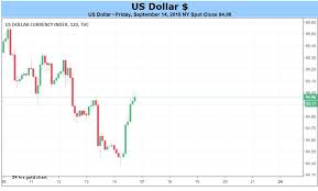 24 Hours Gold Chart 2019