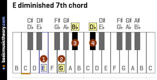 Basicmusictheory Com E Diminished 7th Chord
