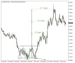 Rounding And Triple Tops And Bottoms Fx Trading Revolution