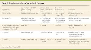 Lap Band Bmi Chart Or Treatment Of Adult Obesity With