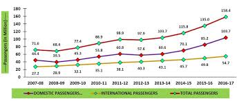 Chart Showing Increase In Air Passengers In Last 10 Years By