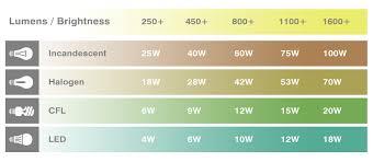 Light Bulb Energy Savings How To Save More Money