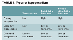 Determining When Men Need Testosterone Page 2 Of 2
