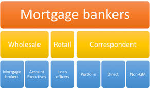 Comparing Mortgage Lenders Types Of Mortgage Lenders The Truth About Mortgage