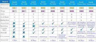 Electric Toothbrush Comparison Chart Oral B Electric Toothbrush Reviews Comparison Whiteasteeth
