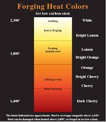 Steel Color Temperature Chart Www Bedowntowndaytona Com
