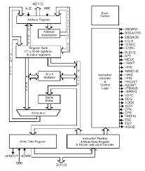 Arm Architecture Basics Linux Kernel For Newbies