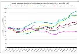 Civil Engineering Charts Which Country Has Better Opportunities For Civil Engineers