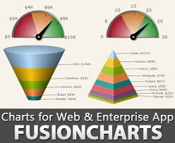 Flash Javascript Html5 Charts Fusioncharts Software