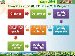 Rice Milling Flow Chart Automatic Complete Set Small Scale Rice Mill