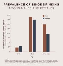 Alcohol Percentage In Drinks Chart How To Reduce Binge Drinking Strategies For Big Parties Or