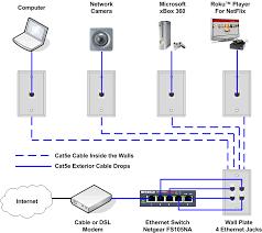 cat 5 cat 6 wiring diagram boulderrail org Wiring Diagram For Cat6 Cable schematics pleasing cat 5 6 wiring wiring diagram for cat6 cable