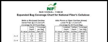 Cellulose Insulation R Value Chart Dense Pack Cellulose Coverage Chart Fine Homebuilding