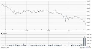 Lehman Brothers Nyse Leh Is It In Danger Of Capsizing Or