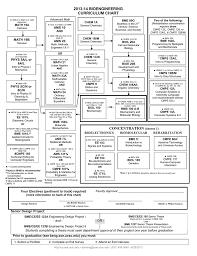 Computer Science Ucsc Curriculum Chart 2013 14 Bioengineering Curriculum Chart