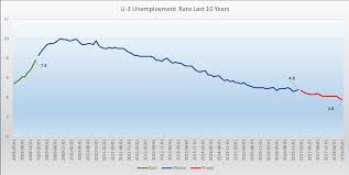 Unemployment U3 U6 2008 2018 The Big Picture