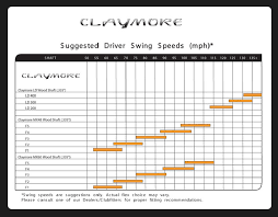 Club Head Speed Chart 76 Conclusive Swing Speed Vs Shaft Flex Chart