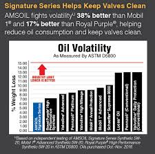 Synthetic Blend Oil Comparison Chart How To Pick The Right Motor Oil For Your Car Amsoil Blog