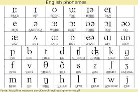 This lesson explains the international phonetic alphabet (ipa) and how it can help with english pronunciation.i start the lesson by defining the. Pin By Raj On Language Phonetic Chart Phonetic Alphabet English Phonetic Alphabet