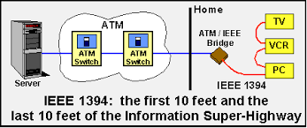 st impact ieee overview ieee 1394 the first 10 feet and the last 10 feet of the information super