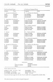 spanish verb conjugation invitar any