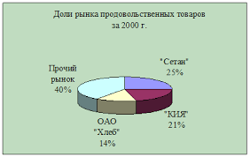 Маркетинг Маркетинговые исследования рынка продовольственных  Анализируя график рис 2 1 можно сказать что рынок продовольственных товаров в значительной мере зависит от поведения трех его основных участников ТД
